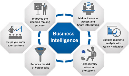 Business Intelligence Industry - Get to know your real Customers