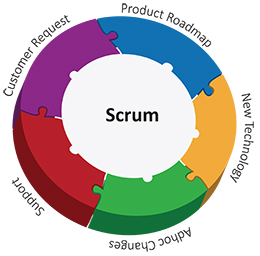 scrum_developments