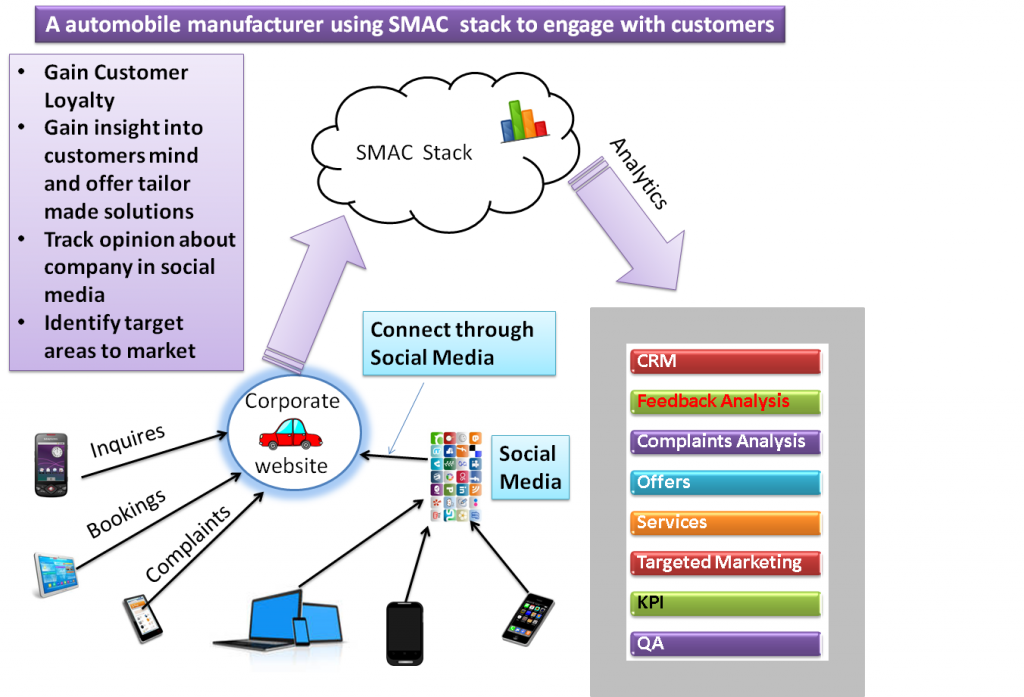 smac1-approach-savvycom-blog