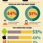 [Infographic] VIETNAM – A Perfect Market for any Mobile Application