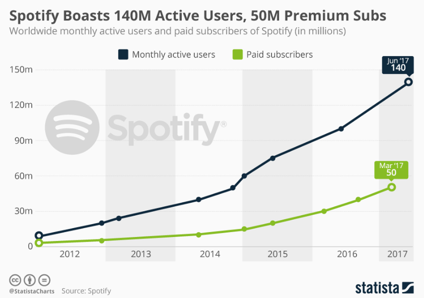 Spotify, subscriber