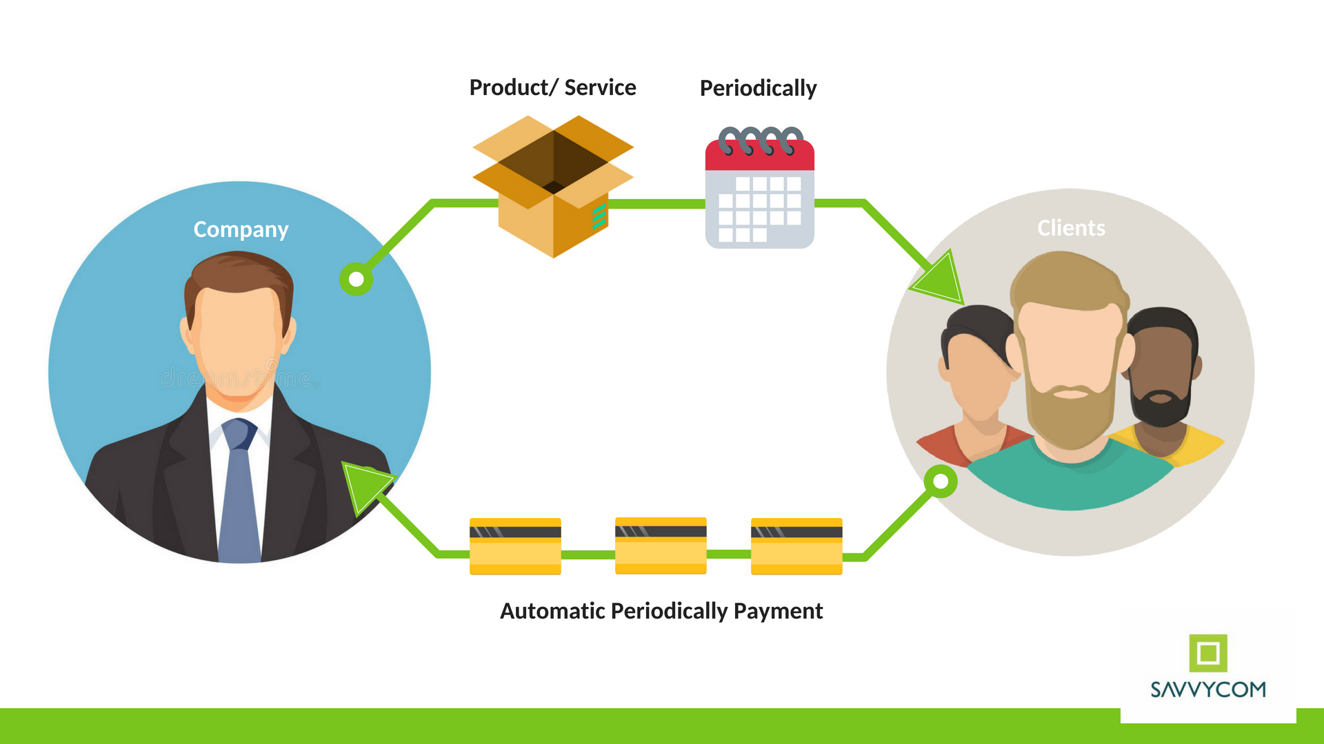 Subscription Business Model: The Key to Sustainability