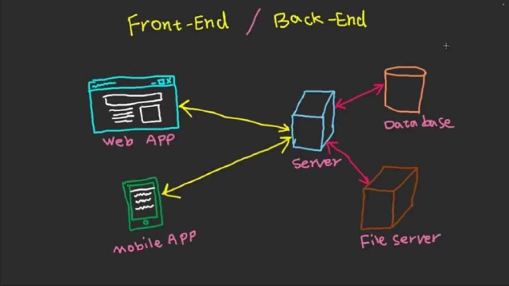 front-end development, back-end development, server side